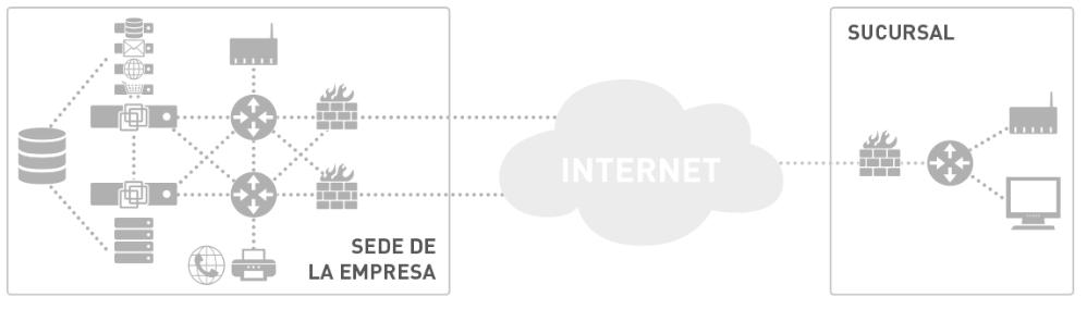 PRTG Network Monitor frente a Nagios