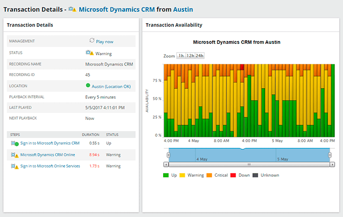 monitor de rendimiento web distribuidor solarwinds