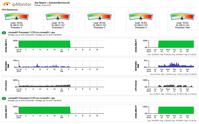monitor ip profesional solarwinds